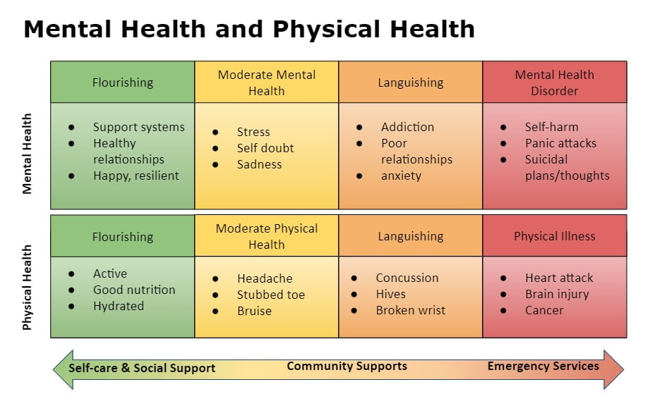 Relationship between mental and physical health